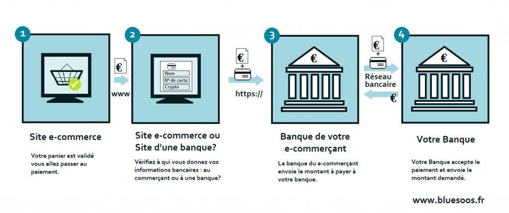 Infographie paiement sur le net