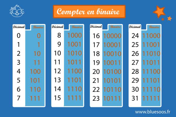 Tableau pour compter en binaire