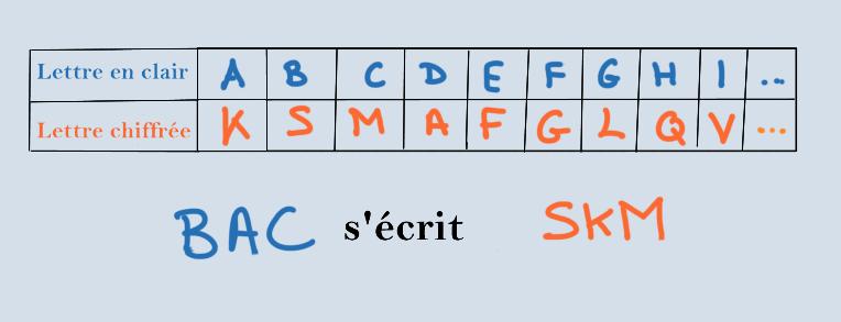 chiffrer un message avec l'alphabet désordonné