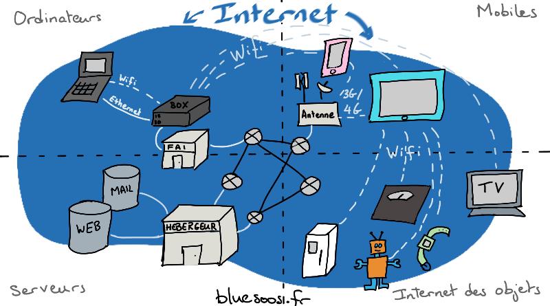 Infographie d'Internet