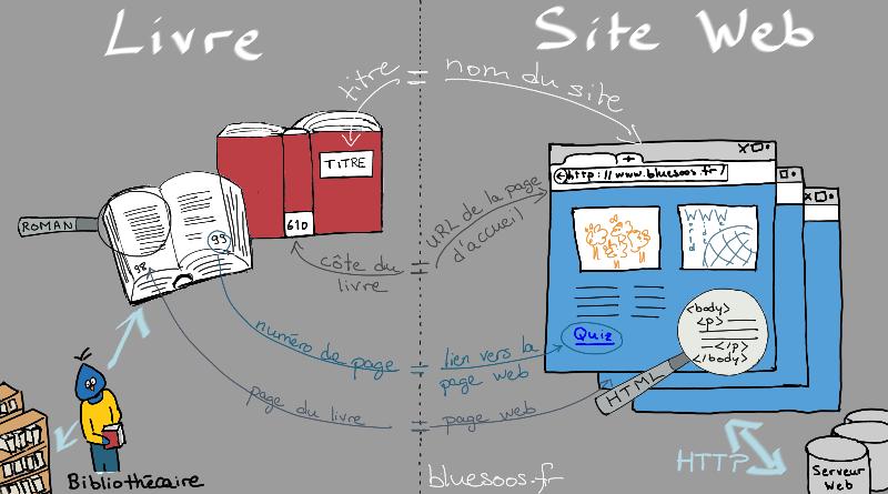 comparaison site Web et livre